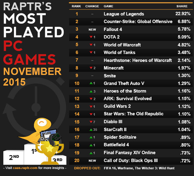 caas-most_played_Nov_2015