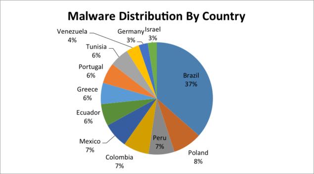 Facebook Malware Scam
