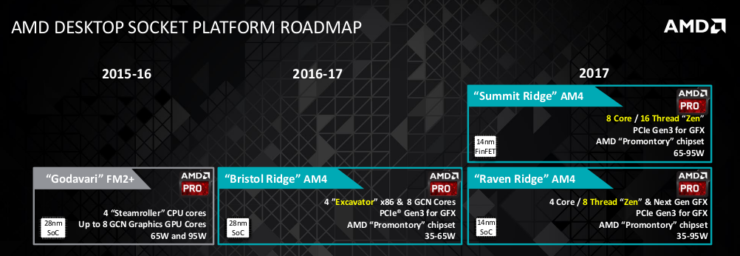 amd-desktop-socket-roadmap-2016-2017