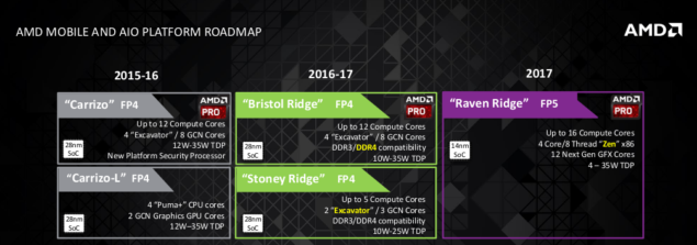 AMD Mobile and AIO Roadmap for 2016 and 2017