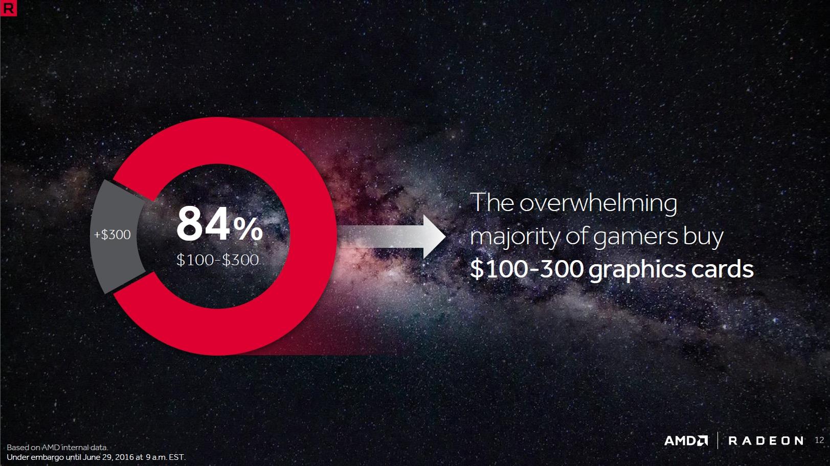 AMD Polaris TAM