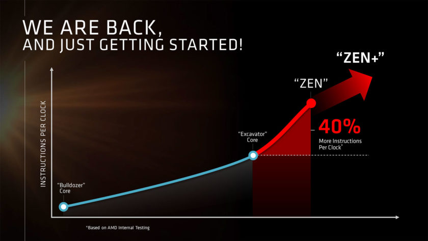 AMD Summit Ridge Zen Architecturte