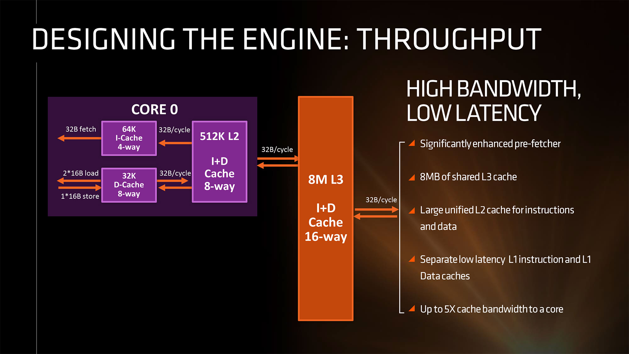 AMD Zen CPU Architecture (5)