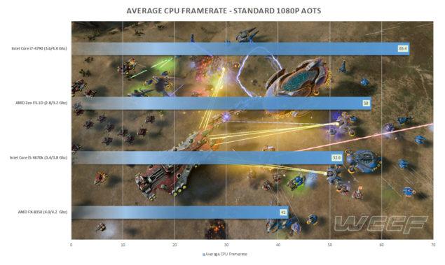 AMD Zen ES AotS Benchmarks
