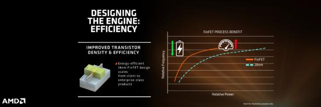 AMD Zen_14nm FinFET