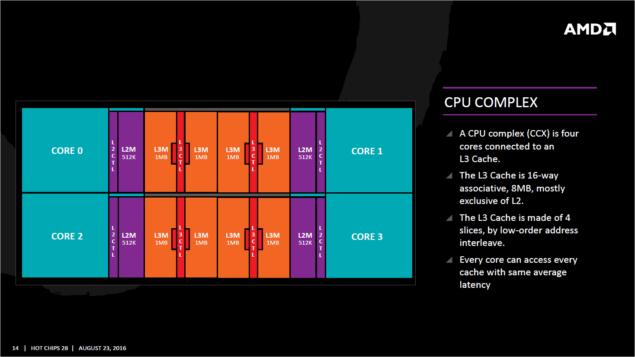 AMD Zen_CPU Complex