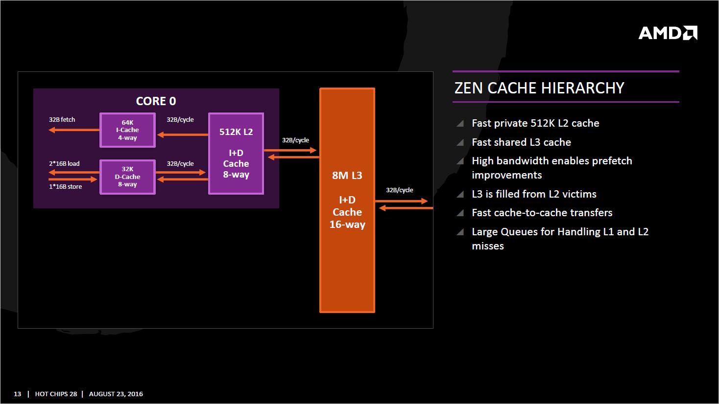 amd-zen_cache-hierarchy