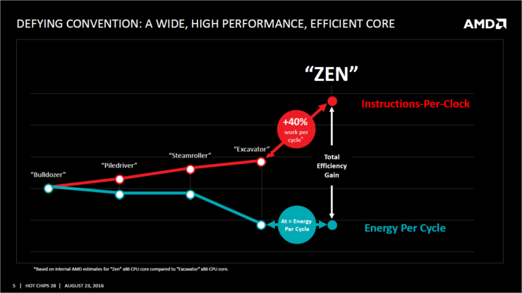 amd-zen_efficiency