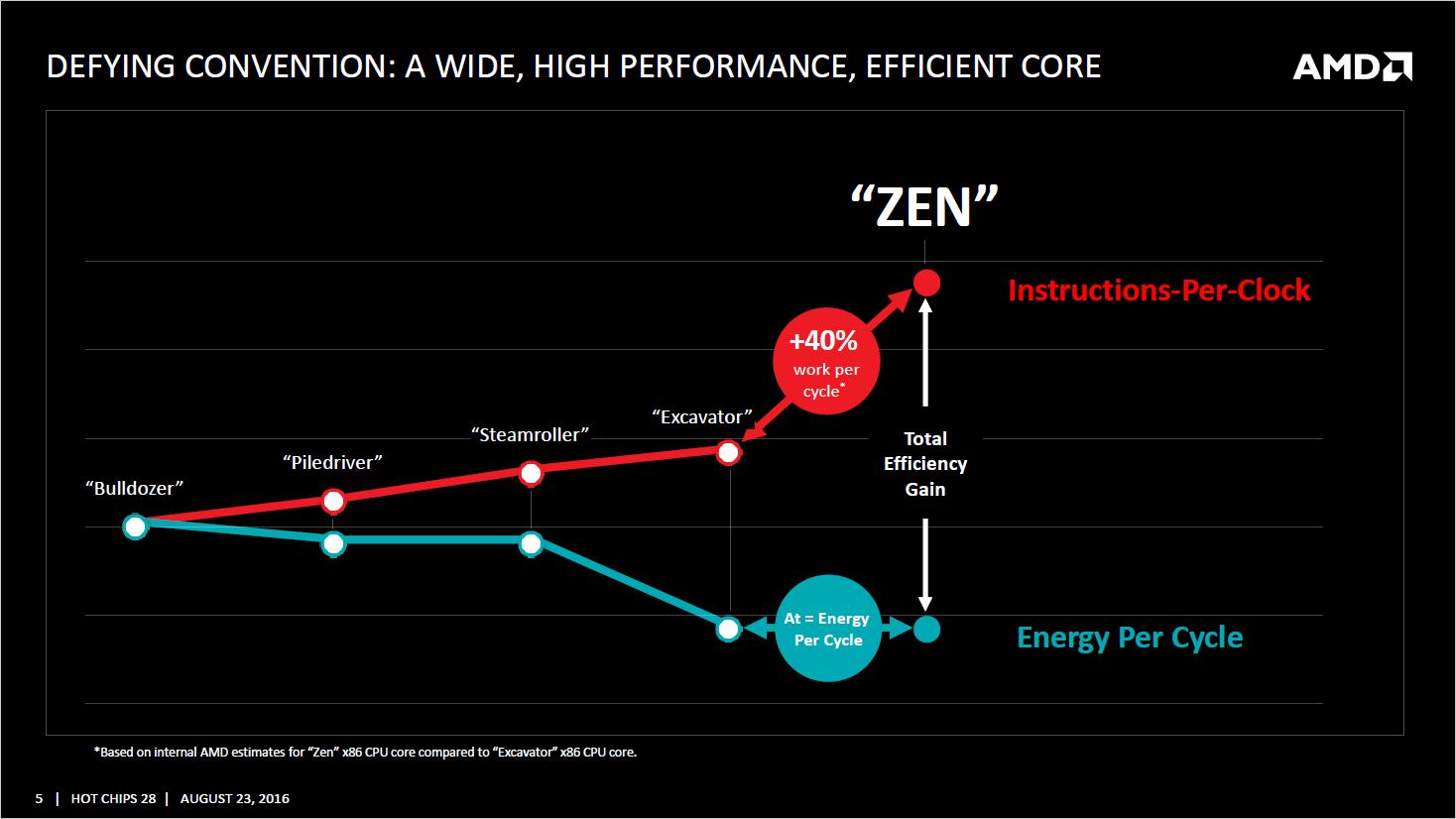 amd-zen_efficiency