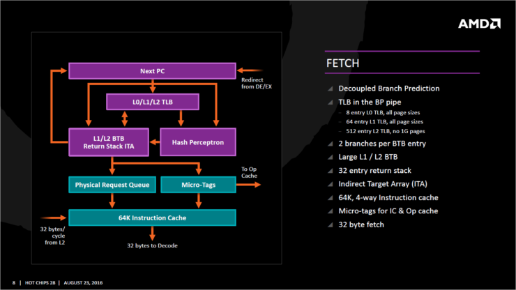 AMD Zen: Full Architecture Details Presented at Hot Chips