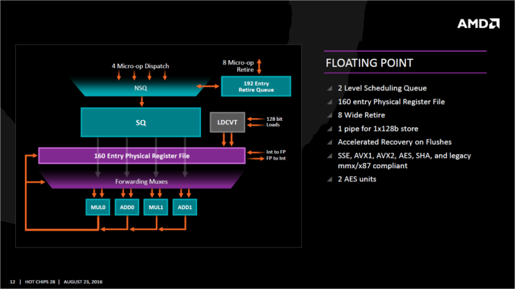 amd-zen_floating-point