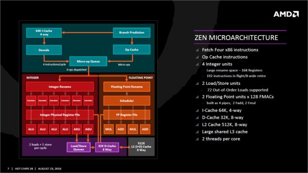 AMD Zen_Microarchitecture
