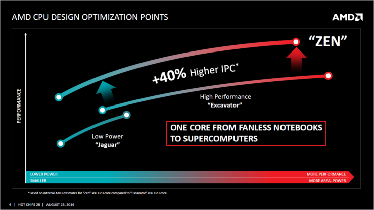 amd-zen_optimizations