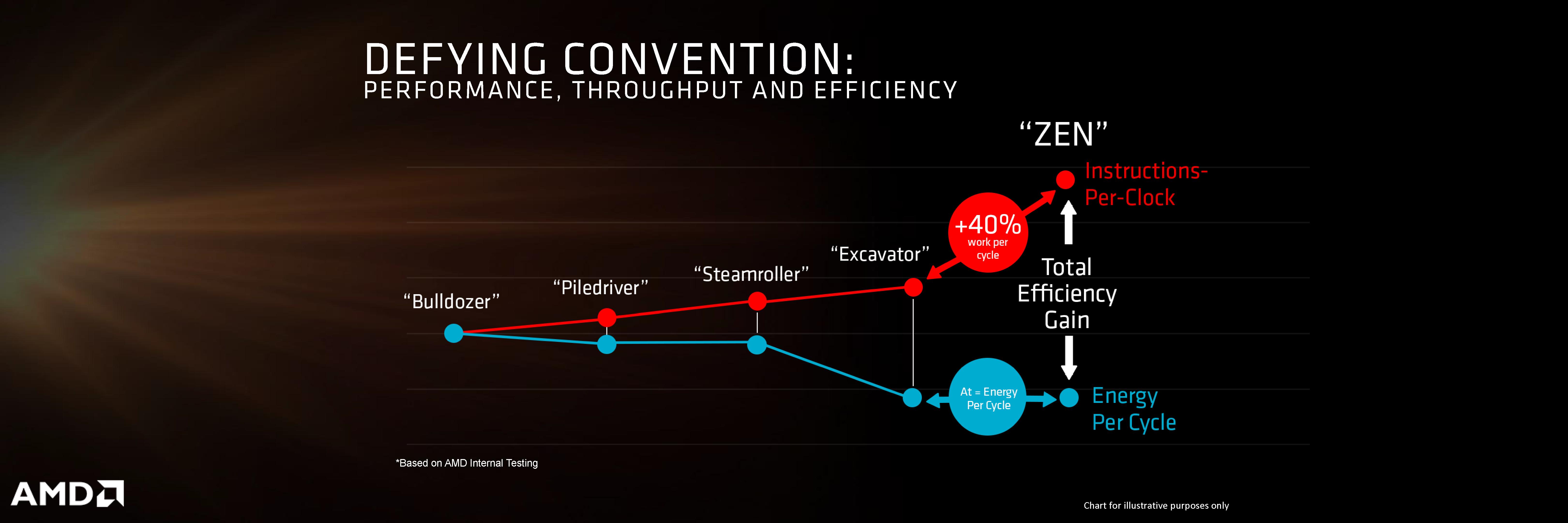 AMD Zen Summit Ridge Processors Rumored For Launch on 17th January