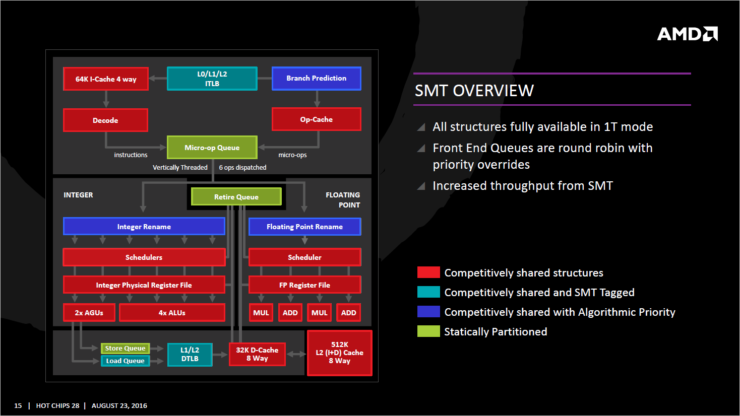 AMD Zen_SMT Simaltaneous Multi Threading