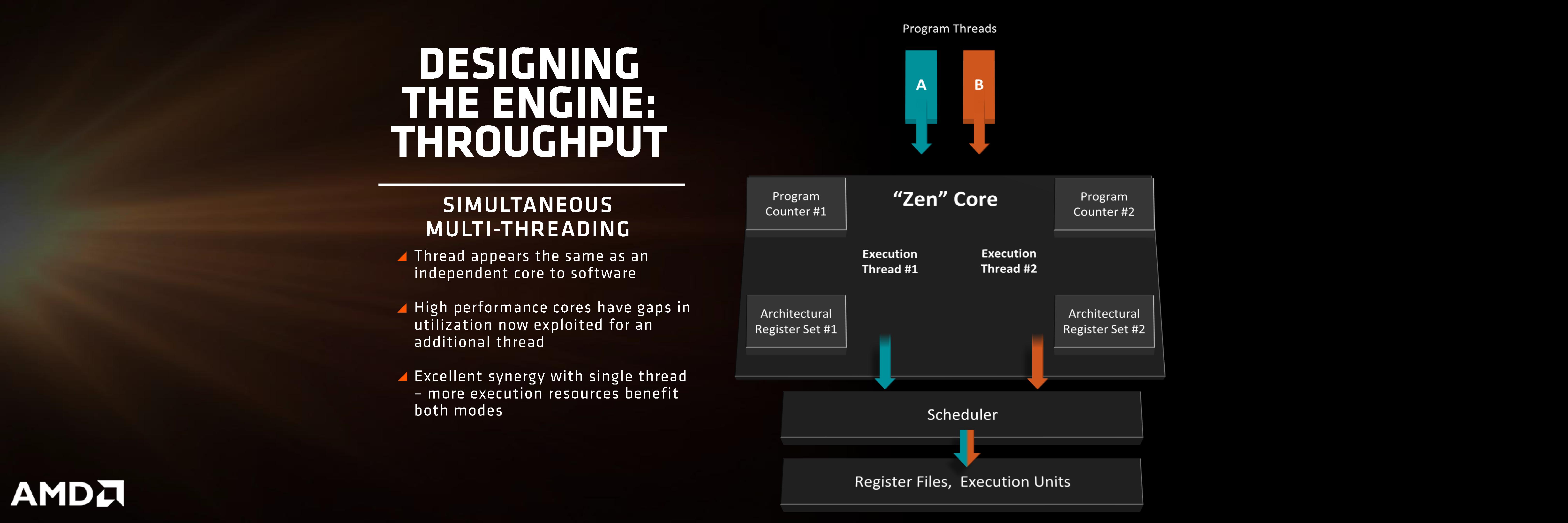 AMD Zen SMT