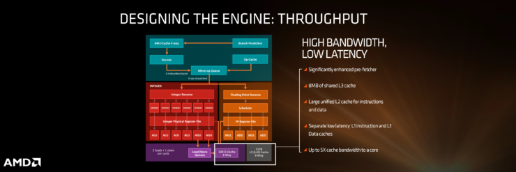 amd-zen_throughput