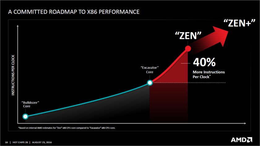 AMD Zen_Zen+