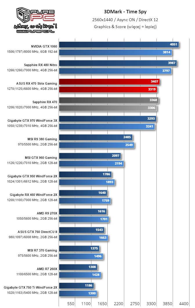 gigabyte-radeon-rx-460-performance-review_3dmark-time-spy