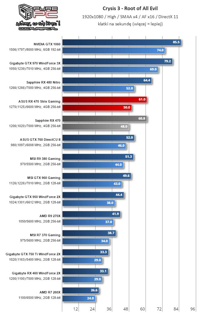 gigabyte-radeon-rx-460-performance-review_crysis-3-high