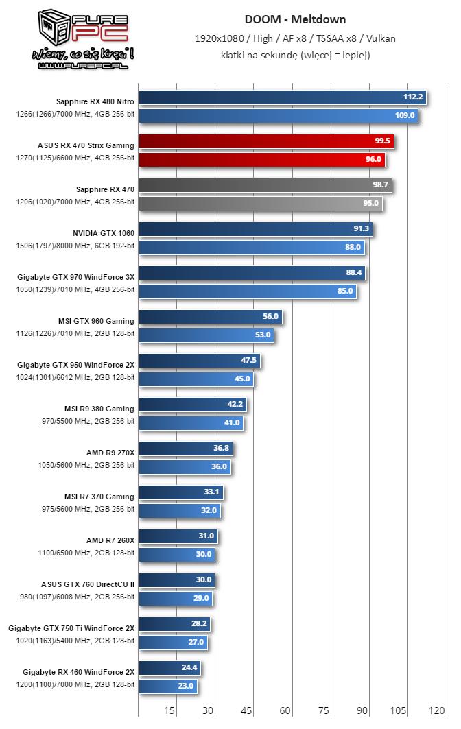 gigabyte-radeon-rx-460-performance-review_doom