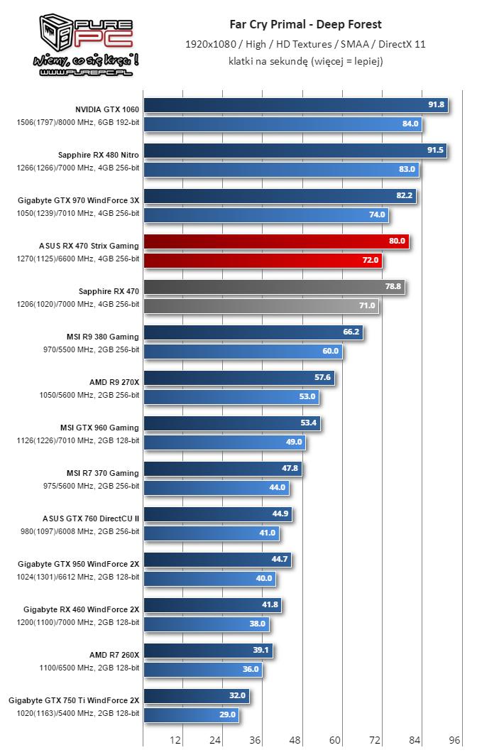 gigabyte-radeon-rx-460-performance-review_far-cry-primal