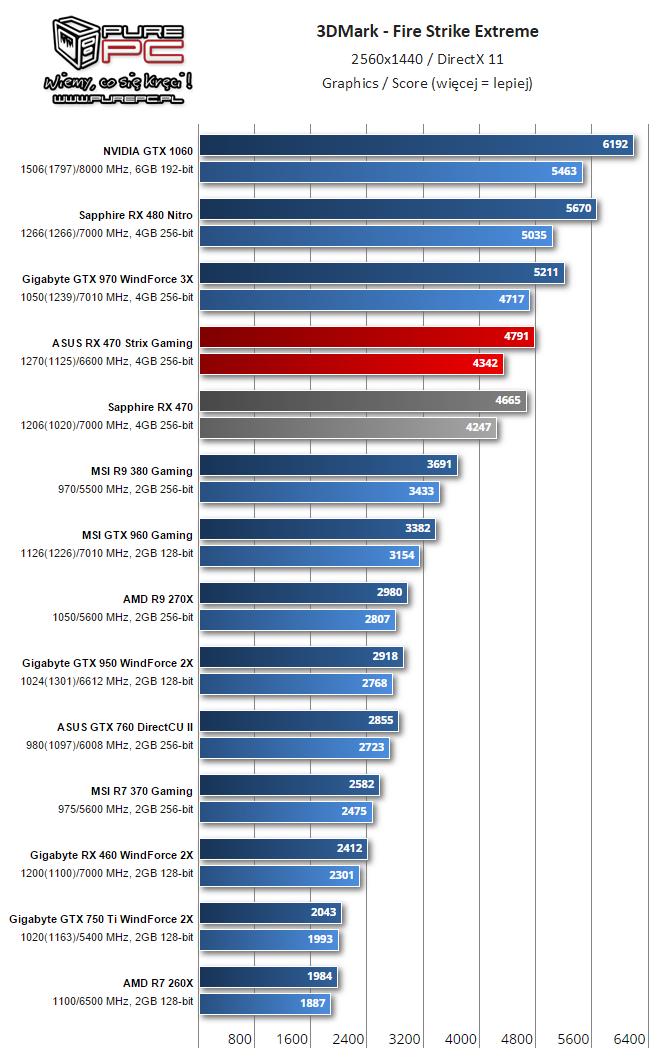 gigabyte-radeon-rx-460-performance-review_firestrike