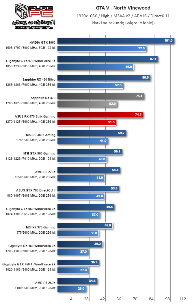 gigabyte-radeon-rx-460-performance-review_gta-v
