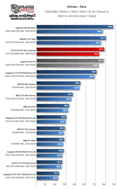gigabyte-radeon-rx-460-performance-review_hitman