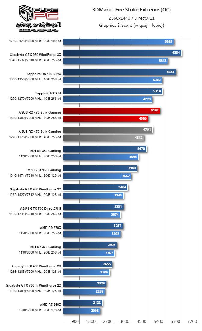 gigabyte-radeon-rx-460-performance-review_overclock_firestrike