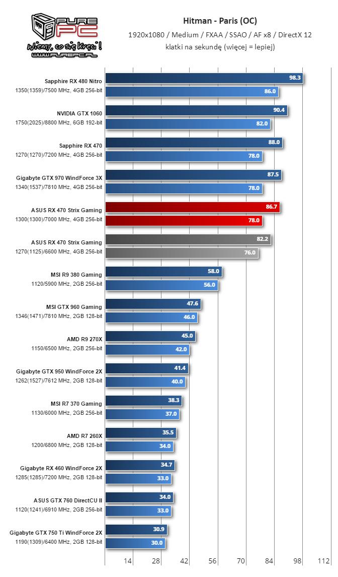 gigabyte-radeon-rx-460-performance-review_overclock_hitman
