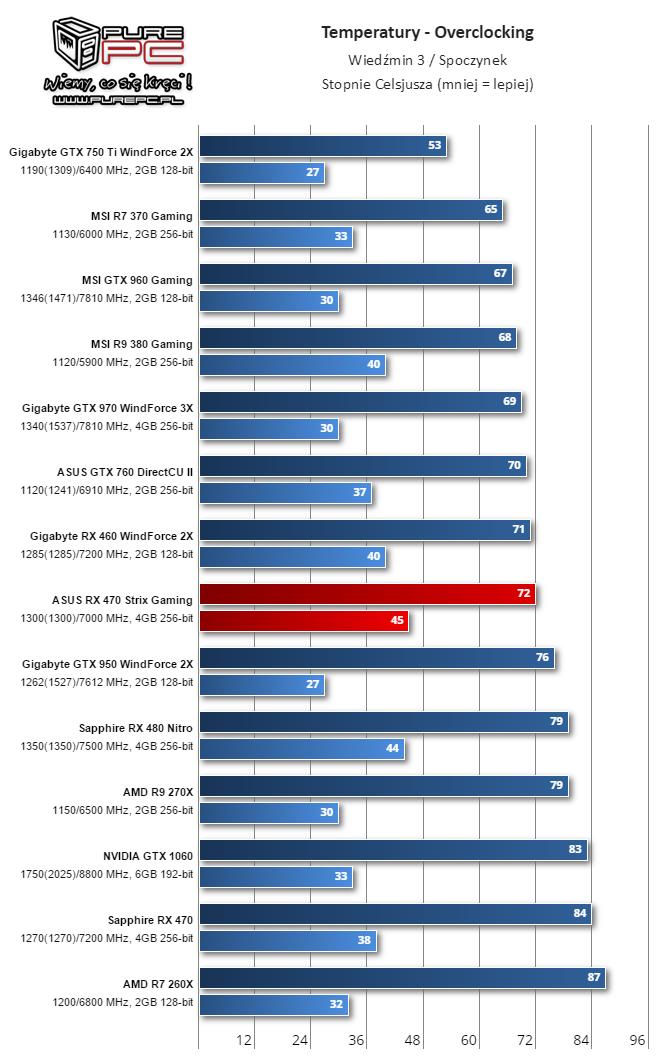 gigabyte-radeon-rx-460-performance-review_overclock_temperature