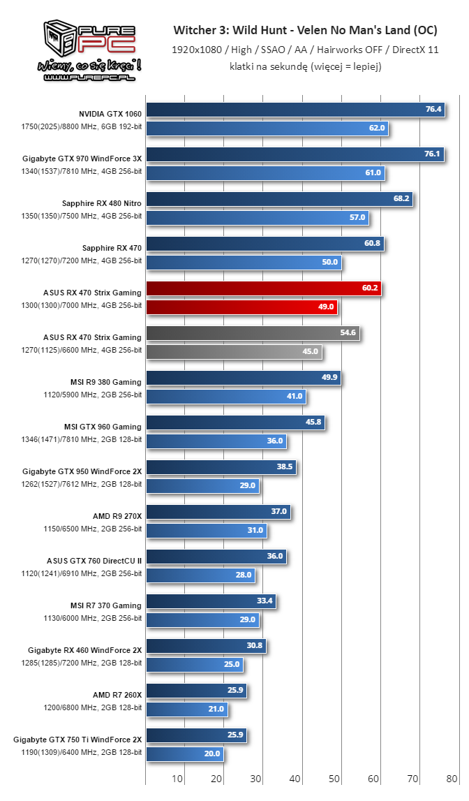 gigabyte-radeon-rx-460-performance-review_overclock_witcher-3