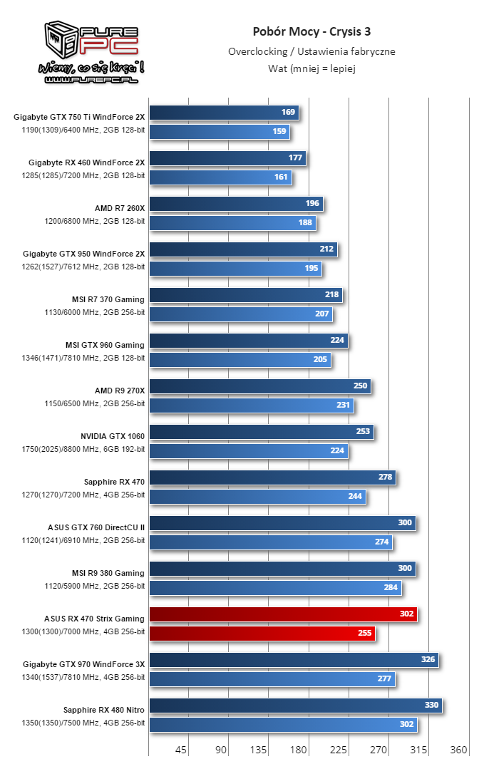 gigabyte-radeon-rx-460-performance-review_power-consumption