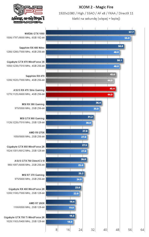 gigabyte-radeon-rx-460-performance-review_xcom-2