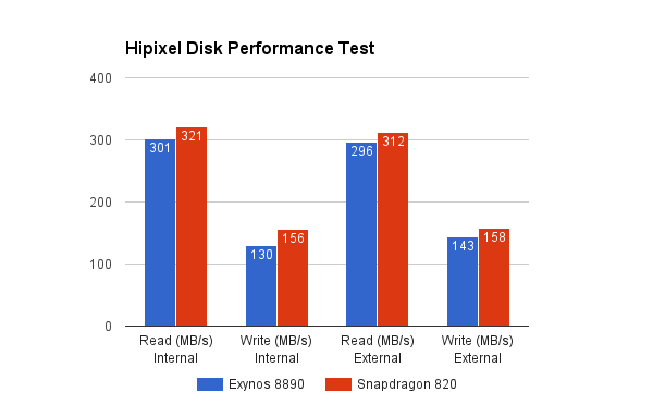 Hipixel-Disk-performance-Snapdragon-820-vs-exynos-8890