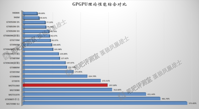 NVIDIA GeForce GTX 1060 Mobility Pascal_Performance_GPGPU