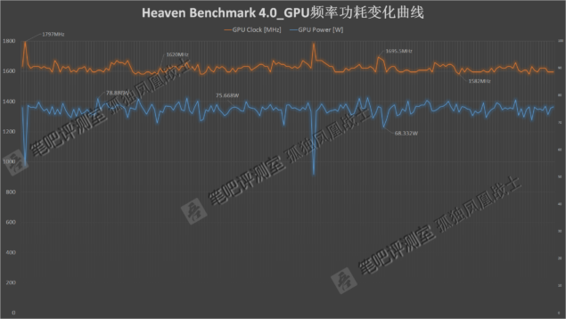 NVIDIA GeForce GTX 1060 Mobility Pascal_Performance_Heaven
