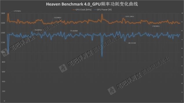 NVIDIA GeForce GTX 1060 Mobility Pascal_Performance_Heaven