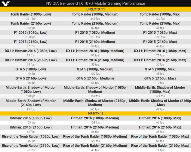 NVIDIA GeForce GTX 1070 Mobility Pascal Performance