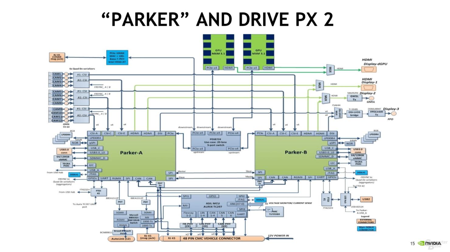 nvidia-tegra-parker-soc_block-diagram