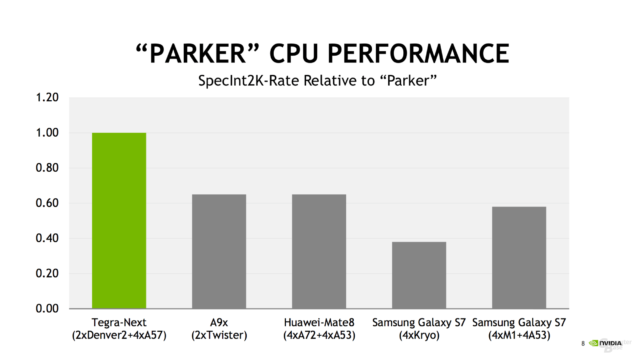 NVIDIA Tegra Parker SOC_Performance