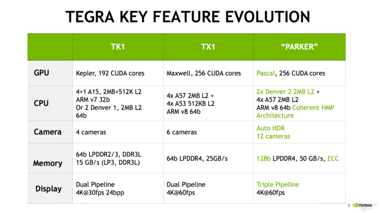NVIDIA Details Next-Gen Tegra Parker SOC at Hot Chips