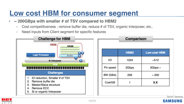 SK Hynix, Samsung and Micron Talk HBM, HMC, DDR5 at Hot Chips 28