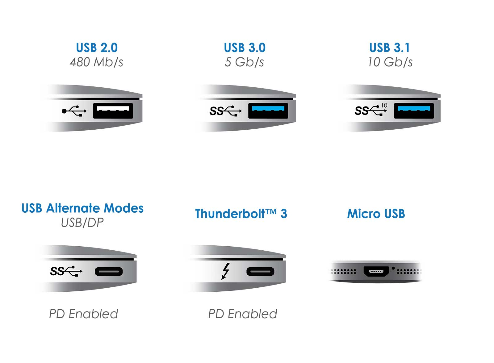 Future MacBook Could Provide Support for USB 3 1 Gen 2