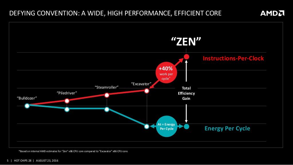 zen-2-2