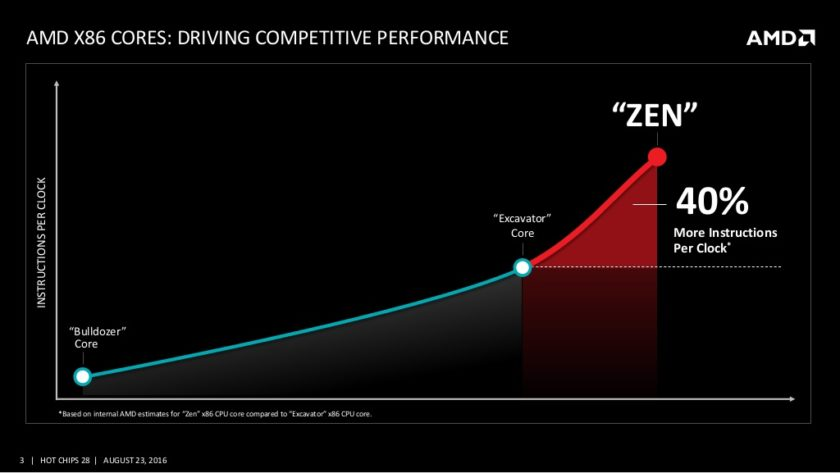 amd-and-the-new-zen-high-performance-x86-core-at-hot-chips-28-3-1024