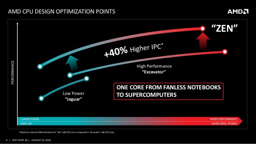 amd-and-the-new-zen-high-performance-x86-core-at-hot-chips-28-4-1024