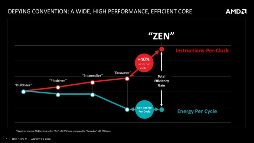 amd-and-the-new-zen-high-performance-x86-core-at-hot-chips-28-5-1024