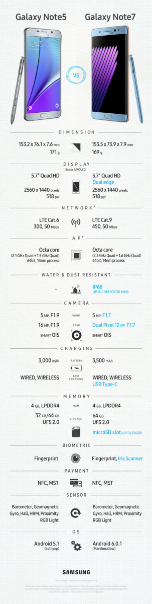Galaxy Note 7 comparison Galaxy Note 5